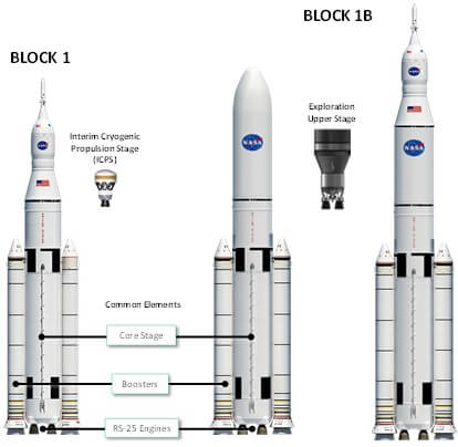 Bookmaker was right: Orion will be next US crewed capsule if first SLS launch carries humans…and Musk does not do it first