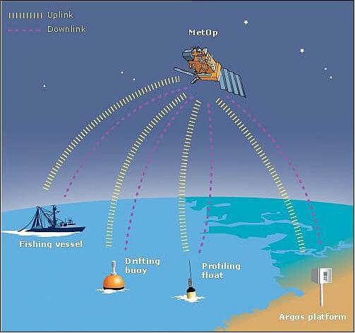 France looks to CLS/Kineis to maintain ship and environmental communications