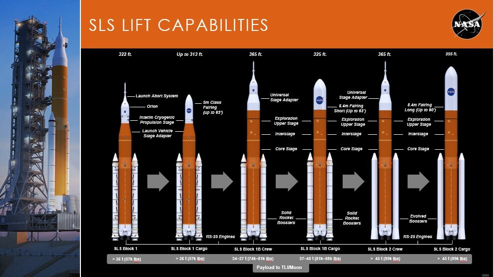 "IAC 2018 Bremen: SLS future is assured for now as ICPS ""tweak"" improvements are planned alongside EUS upgrades"