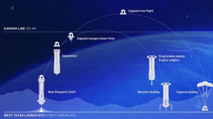 Blue Origin's New Shepard breaches 100 km space boundary again