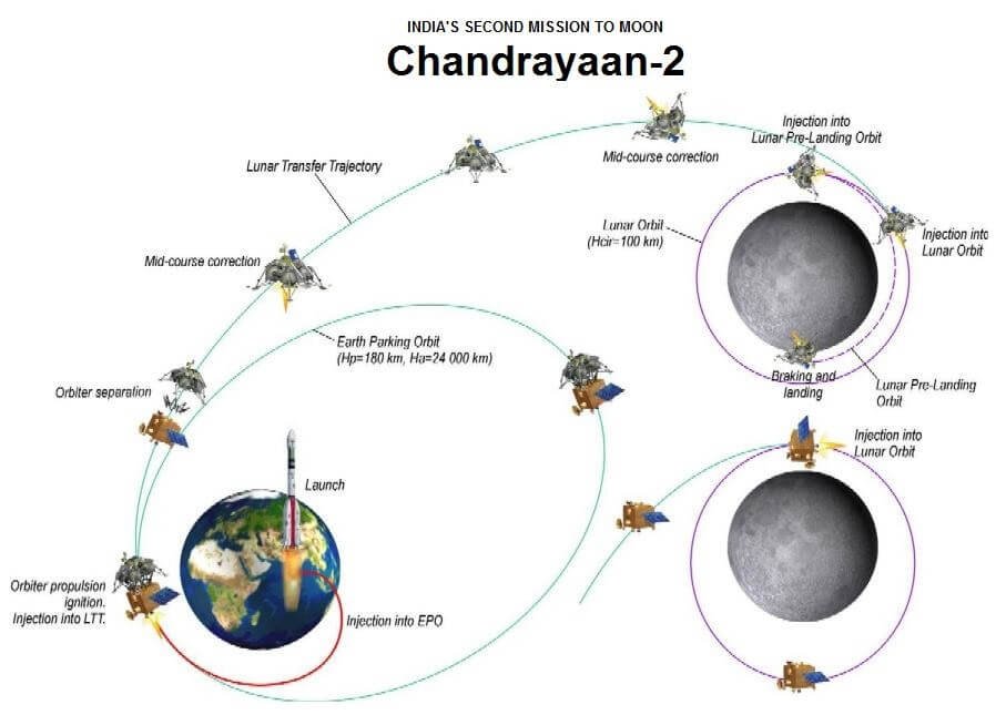 India's Chandrayaan-2 mission is launched on its way to orbit, land, and rove on the Moon