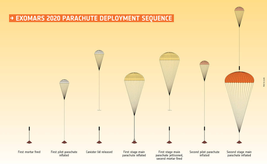 Parachute testing woes threaten ExoMars 2020 landing mission launch date