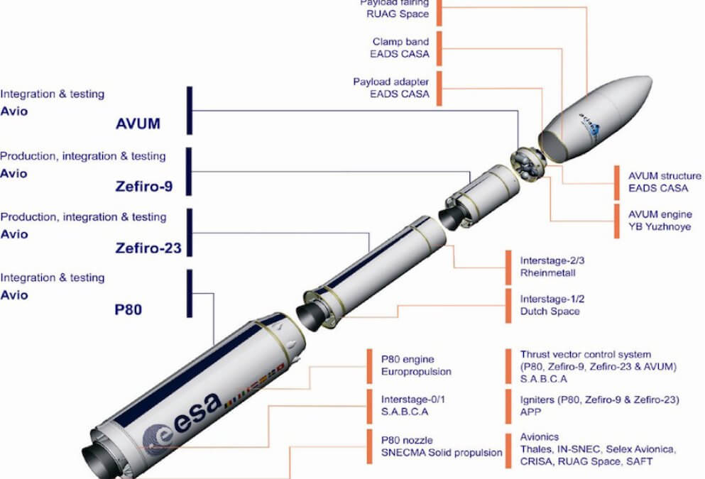 Vega launch failure caused by thermo-mechanical failure of dome part of Zefiro-23 second stage but exact mechanism remains a mystery
