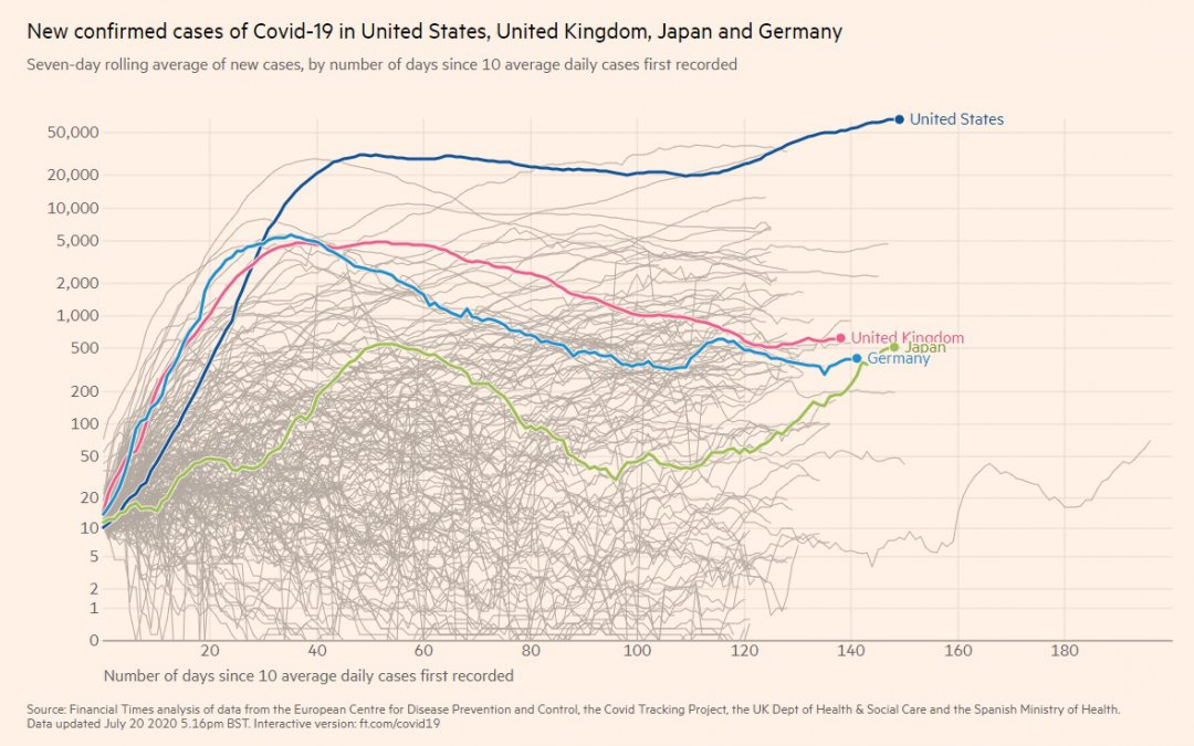 Coronavirus Half-Time Analysis: European nations are controlling Covid-19 (just), USA and others remain in trouble…but space wags on