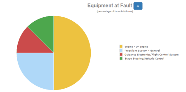 Launch Failures By Equipment At Fault - Seradata SpaceTrak