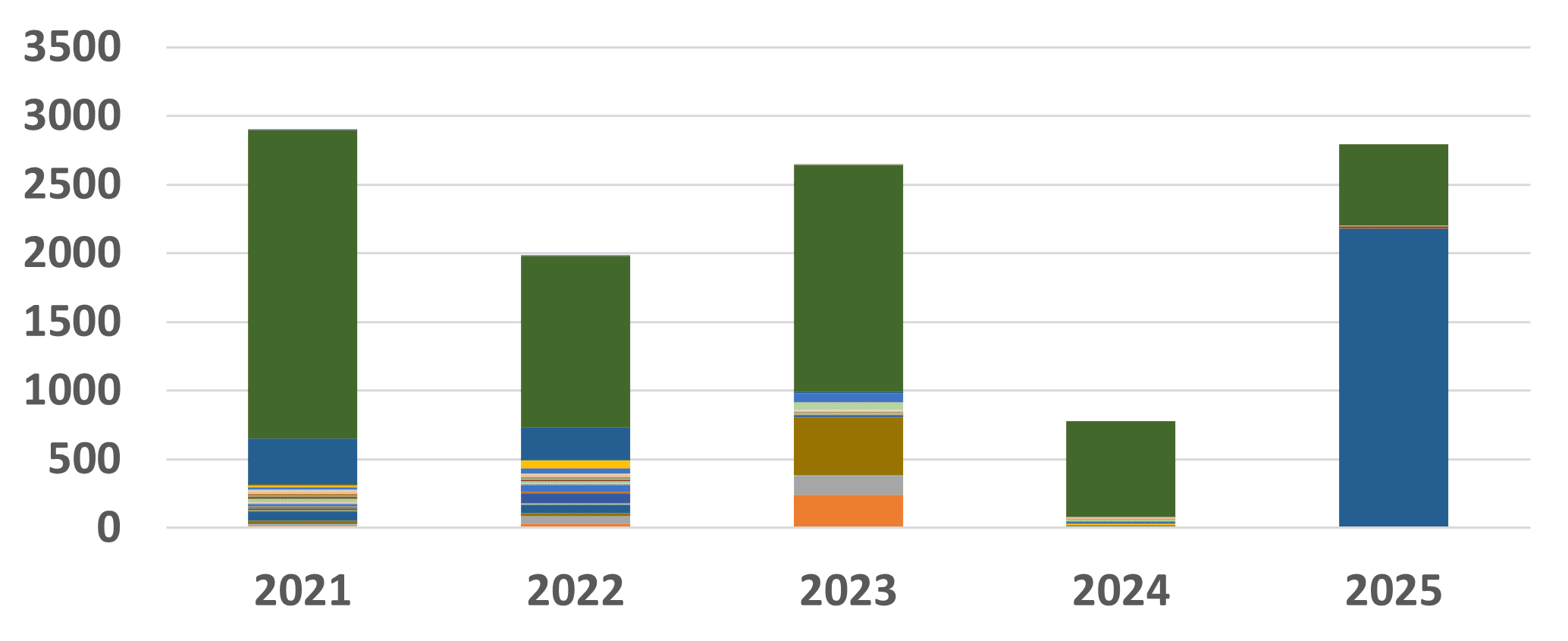 2021 + Future Spacecraft Launch Intent by Owner Country. Source: Seradata SpaceTrak Database